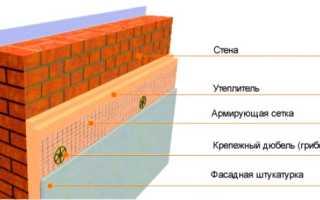 Системы мокрых фасадов