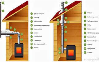 Как сделать дымоход в бане своими руками: советы и отзывы